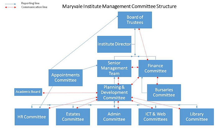 Management Committee Structure